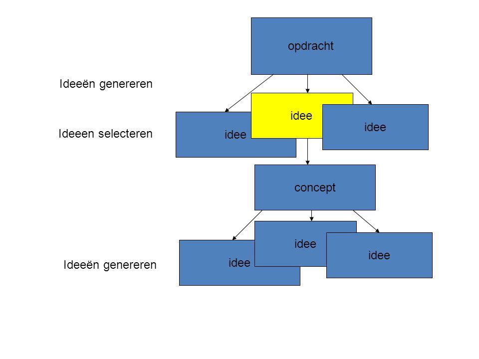 opdracht idee Ideeën genereren Ideeen selecteren concept idee Ideeën genereren