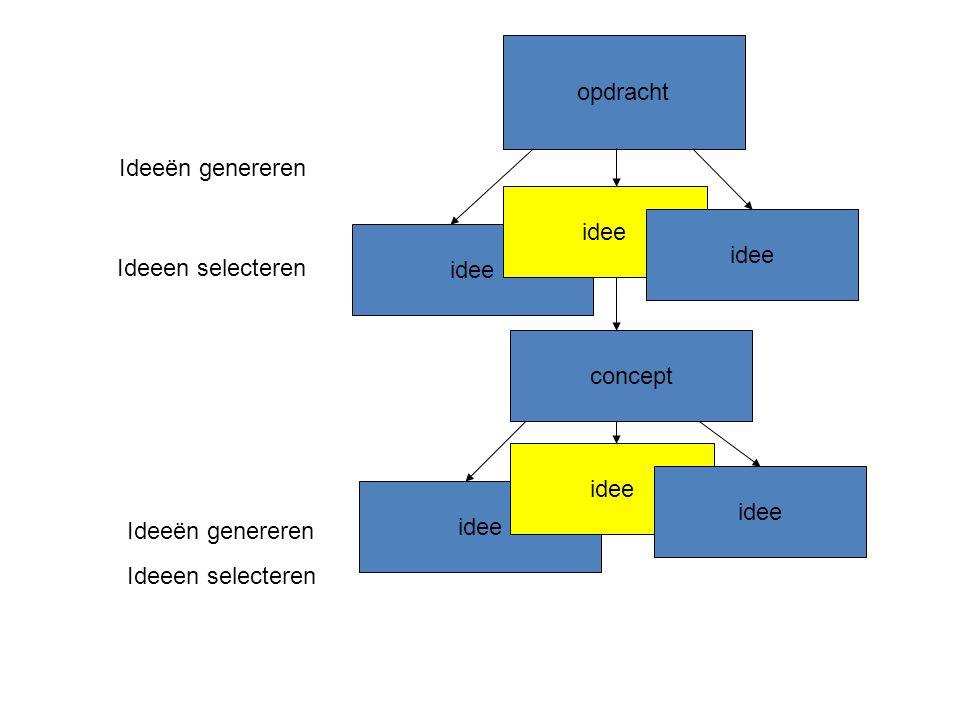 opdracht idee Ideeën genereren Ideeen selecteren concept idee Ideeën genereren Ideeen selecteren