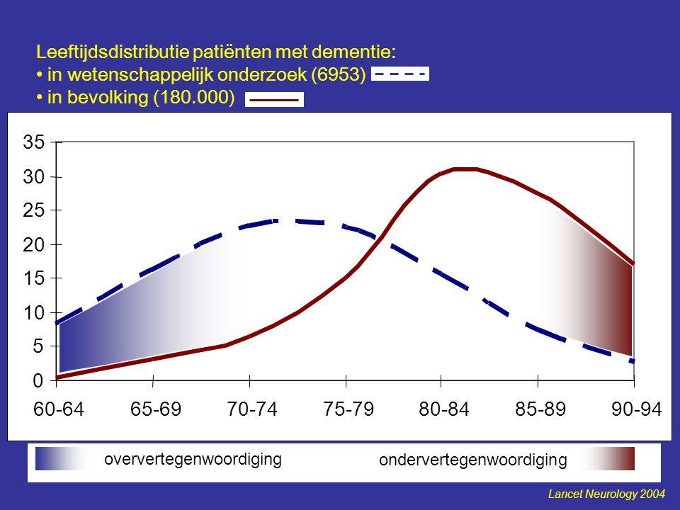 patiënten in onderzoek patiënten in bevolking Leeftijdsdistributie patiënten met dementie: in wetenschappelijk onderzoek (6953) in bevolking (180.000)