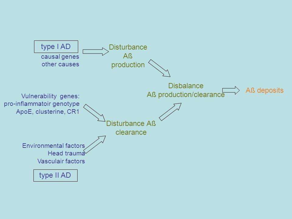 type I AD type II AD causal genes other causes Environmental factors Head trauma Vasculair factors Vulnerability genes: pro-inflammatoir genotype ApoE