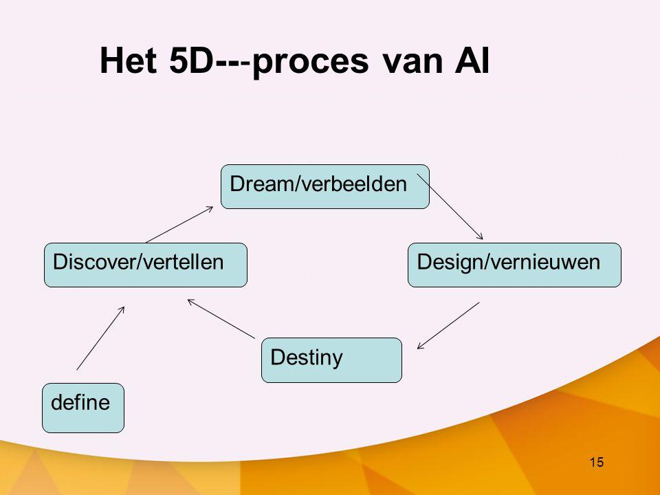 15 Het 5D-- ‐ proces van AI Discover/vertellen Dream/verbeelden Design/vernieuwen Destiny define