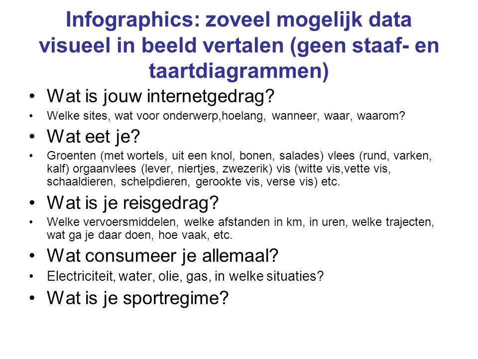 Infographics: zoveel mogelijk data visueel in beeld vertalen (geen staaf- en taartdiagrammen) Wat is jouw internetgedrag? Welke sites, wat voor onderw