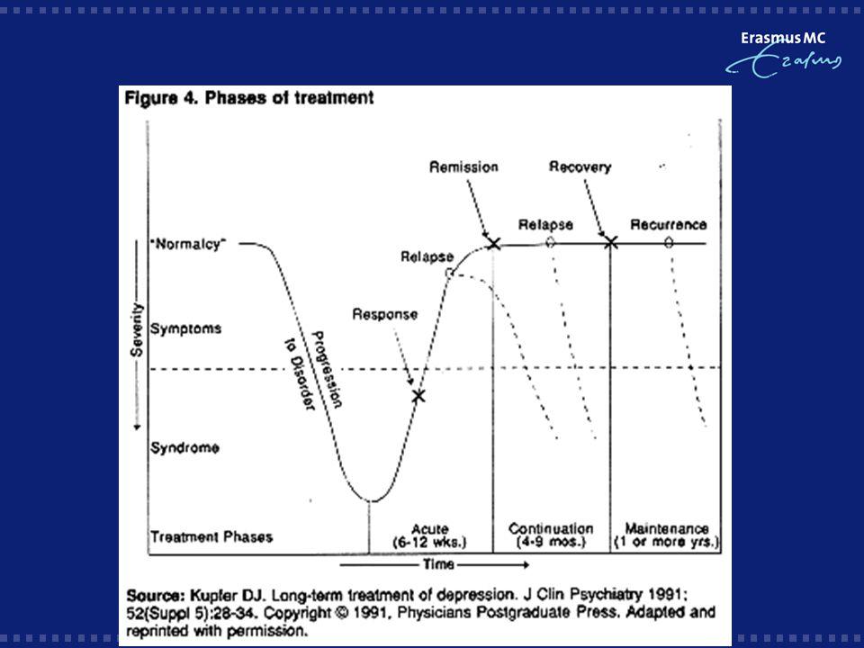 Welke antidepressiva?  14 studies SSRI  14 studies TCA  2 studies ander AD