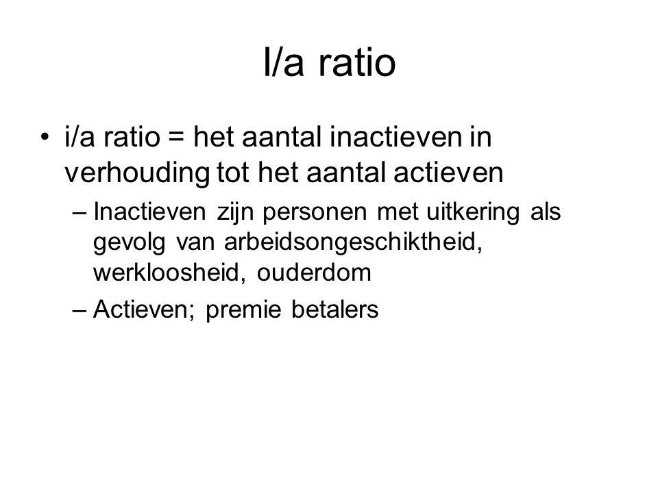 I/a ratio i/a ratio = het aantal inactieven in verhouding tot het aantal actieven –Inactieven zijn personen met uitkering als gevolg van arbeidsongesc