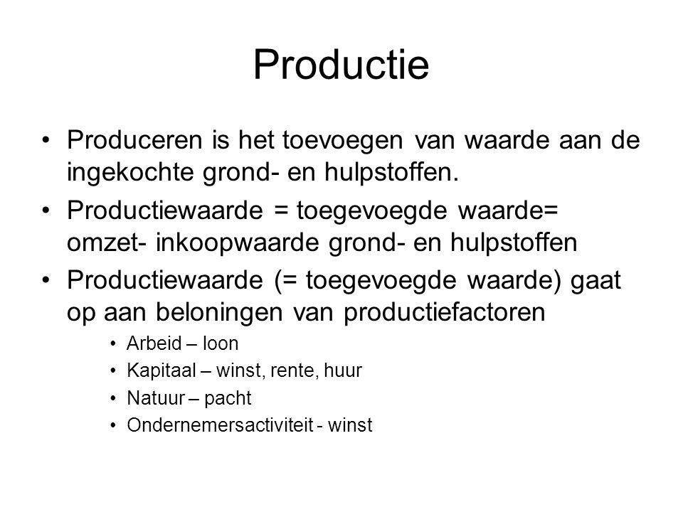 Productie Produceren is het toevoegen van waarde aan de ingekochte grond- en hulpstoffen.