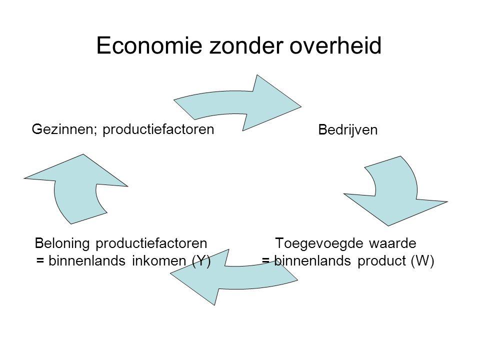 Economie zonder overheid Bedrijven Toegevoegde waarde = binnenlands product (W) Beloning productiefactoren = binnenlands inkomen (Y) Gezinnen; productiefactoren