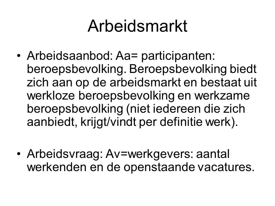 Arbeidsmarkt Arbeidsaanbod: Aa= participanten: beroepsbevolking.