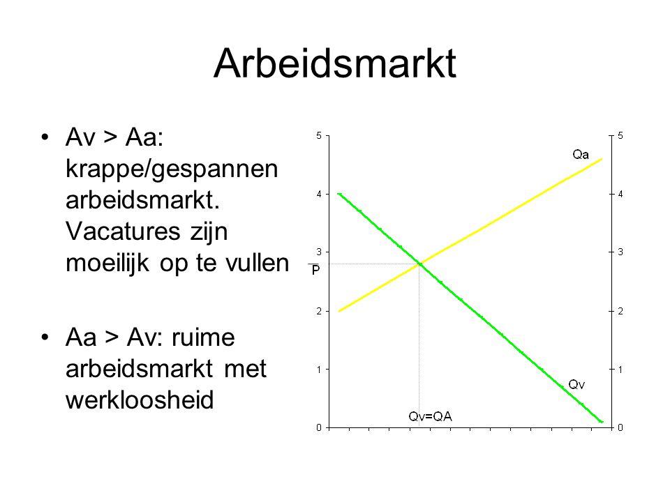 Arbeidsmarkt Av > Aa: krappe/gespannen arbeidsmarkt.