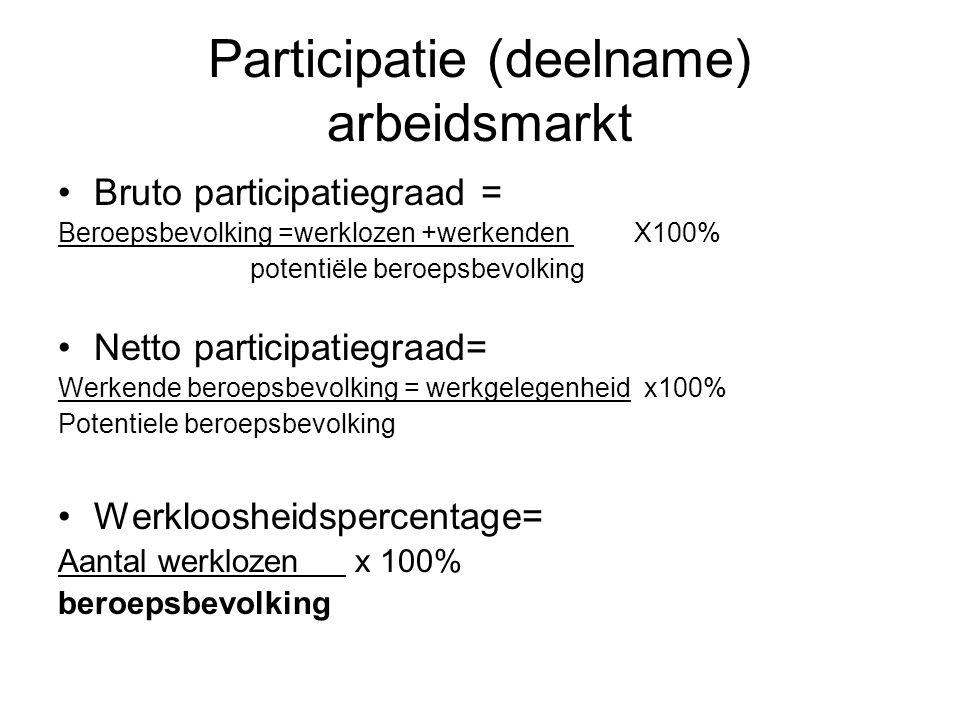 Participatie (deelname) arbeidsmarkt Bruto participatiegraad = Beroepsbevolking =werklozen +werkenden X100% potentiële beroepsbevolking Netto participatiegraad= Werkende beroepsbevolking = werkgelegenheid x100% Potentiele beroepsbevolking Werkloosheidspercentage= Aantal werklozen x 100% beroepsbevolking