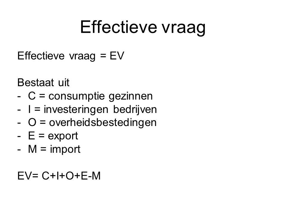 Effectieve vraag Effectieve vraag = EV Bestaat uit -C = consumptie gezinnen -I = investeringen bedrijven -O = overheidsbestedingen -E = export -M = im