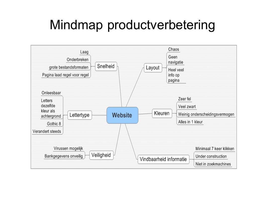 Mindmap productverbetering