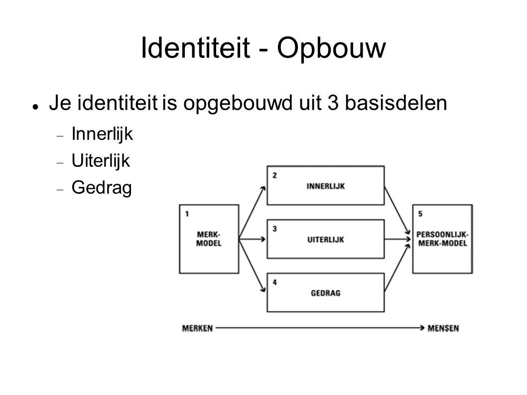 Identiteit - Opbouw Je identiteit is opgebouwd uit 3 basisdelen  Innerlijk  Uiterlijk  Gedrag