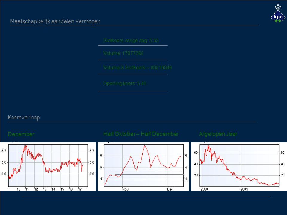 Volume: 17877360 Opening koers: 5,40 December Half Oktober – Half DecemberAfgelopen Jaar Volume X Slotkoers = 99219348 Maatschappelijk aandelen vermogen Koersverloop Slotkoers vorige dag: 5,55