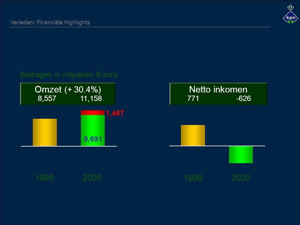 Verleden: Financiële Highlights 9,691 1,467 19992000 Omzet (+ 30.4%) 8,55711,158 Bedragen in miljoenen Euro's Netto inkomen 771-626 19992000