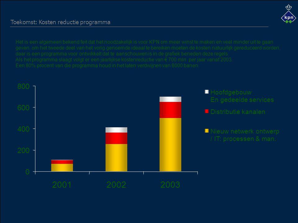 0 200 400 600 800 200120022003 Hoofdgebouw En gedeelde services Distributie kanalen Nieuw netwerk ontwerp / IT: processen & man.