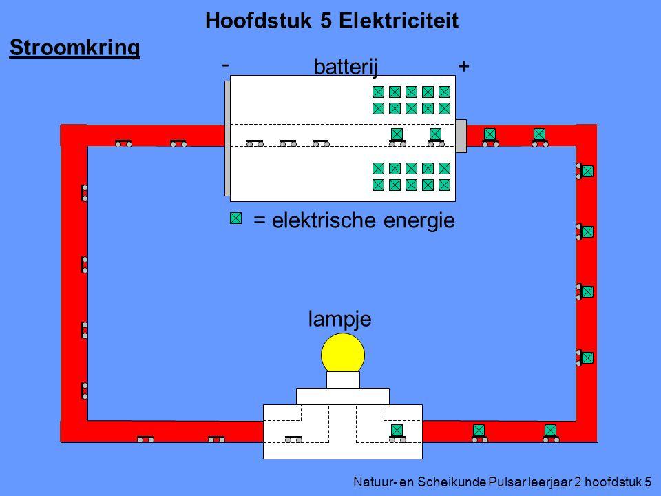 Natuur- en Scheikunde Pulsar leerjaar 2 hoofdstuk 5 Hoofdstuk 5 Elektriciteit Stroomkring + - batterij lampje = elektrische energie