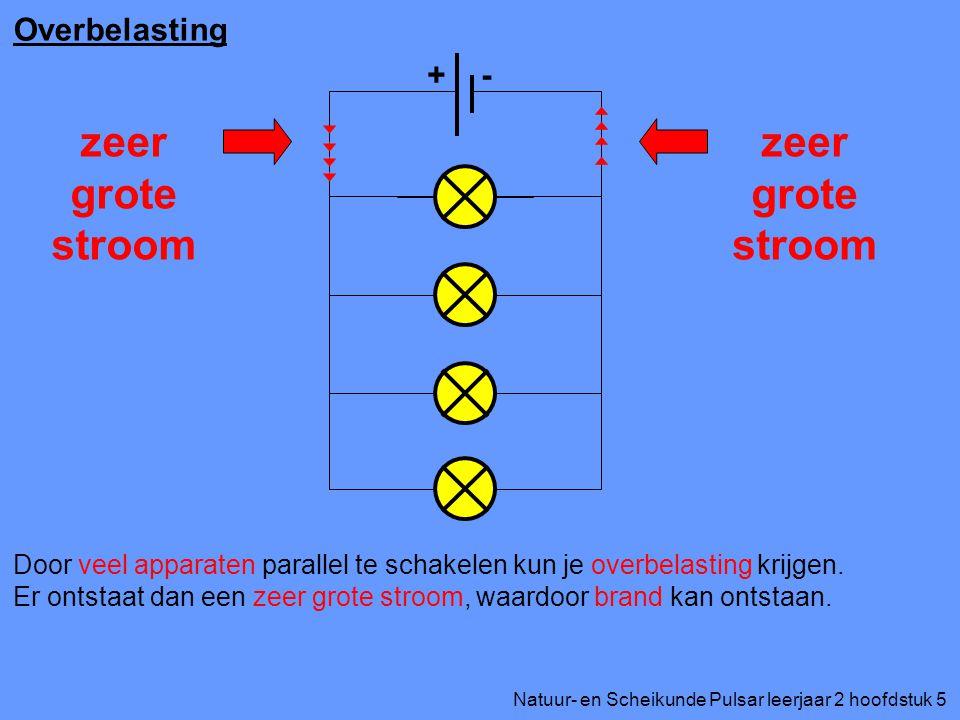 Natuur- en Scheikunde Pulsar leerjaar 2 hoofdstuk 5 Overbelasting Door veel apparaten parallel te schakelen kun je overbelasting krijgen. Er ontstaat