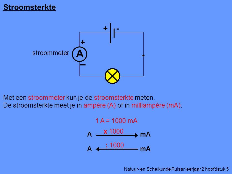 Natuur- en Scheikunde Pulsar leerjaar 2 hoofdstuk 5 Stroomsterkte Met een stroommeter kun je de stroomsterkte meten. De stroomsterkte meet je in ampèr