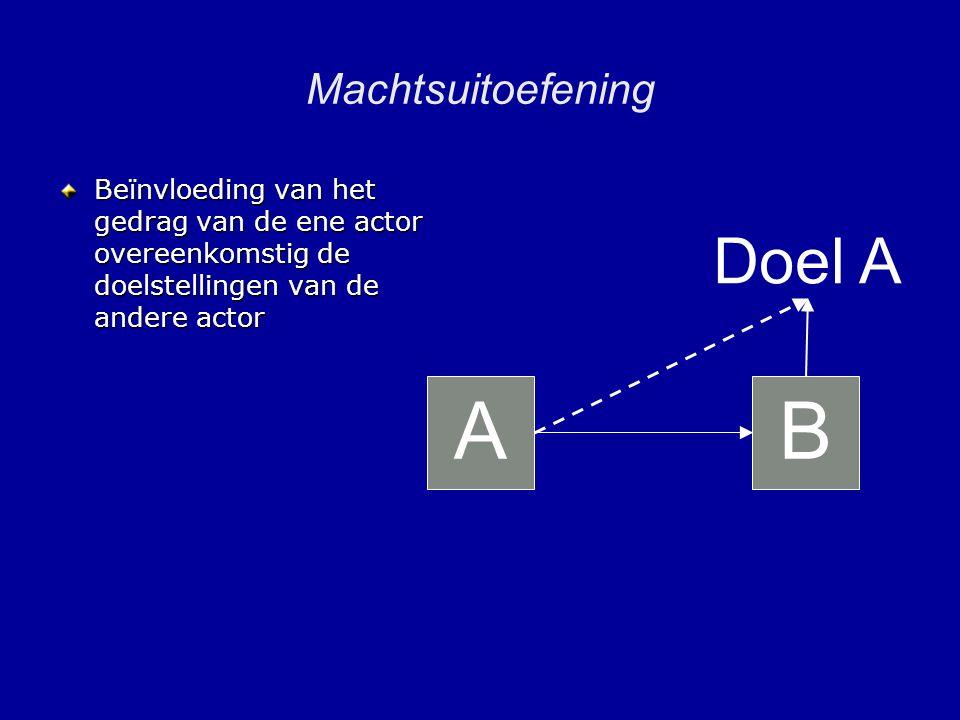 Machtsuitoefening Beïnvloeding van het gedrag van de ene actor overeenkomstig de doelstellingen van de andere actor AB Doel A