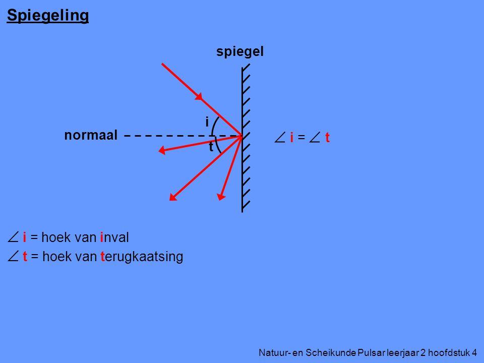 Natuur- en Scheikunde Pulsar leerjaar 2 hoofdstuk 4 Spiegeling spiegel  i = hoek van inval  t = hoek van terugkaatsing i t  i =  t normaal