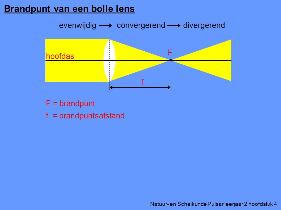 Natuur- en Scheikunde Pulsar leerjaar 2 hoofdstuk 4 Brandpunt van een bolle lens evenwijdigconvergerenddivergerend hoofdas F f F = brandpunt f = brandpuntsafstand