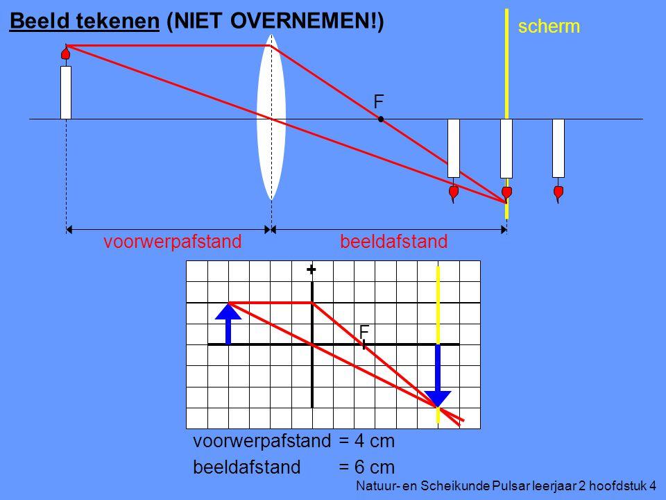 Natuur- en Scheikunde Pulsar leerjaar 2 hoofdstuk 4 Beeld tekenen (NIET OVERNEMEN!) F voorwerpafstandbeeldafstand scherm + F voorwerpafstand beeldafstand = 4 cm = 6 cm