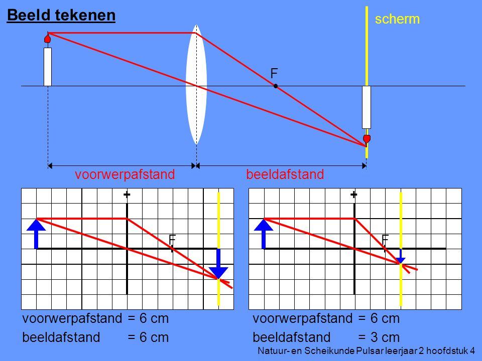 Natuur- en Scheikunde Pulsar leerjaar 2 hoofdstuk 4 Beeld tekenen F voorwerpafstandbeeldafstand scherm ++ FF voorwerpafstand beeldafstand = = 6 cm voorwerpafstand beeldafstand = = 6 cm 3 cm
