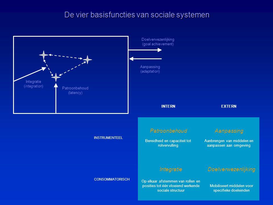 De vier basisfuncties van sociale systemen Doelverwezenlijking (goal achievement) Aanpassing (adaptation) Patroonbehoud (latency) Integratie (integration) INTERNEXTERN INSTRUMENTEEL Patroonbehoud Bereidheid en capaciteit tot rolvervulling Aanpassing Aanbrengen van middelen en aanpassen aan omgeving CONSOMMATORISCH Integratie Op elkaar afstemmen van rollen en posities tot één vloeiend werkende sociale structuur Doelverwezenlijking Mobiliseert middelen voor specifieke doeleinden