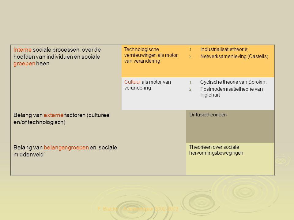 P. Bracke – Academiejaar 2002-2003 Interne sociale processen, over de hoofden van individuen en sociale groepen heen Technologische vernieuwingen als