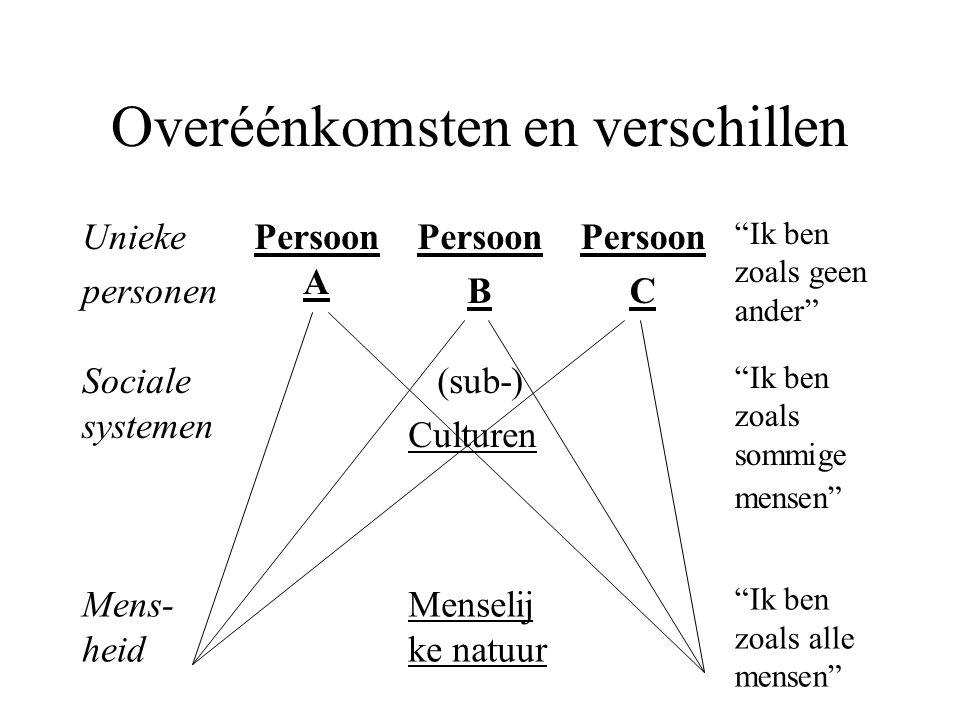"""Overéénkomsten en verschillen Unieke personen Persoon A Persoon B Persoon C """"Ik ben zoals geen ander"""" Sociale systemen (sub-) Culturen """"Ik ben zoals s"""