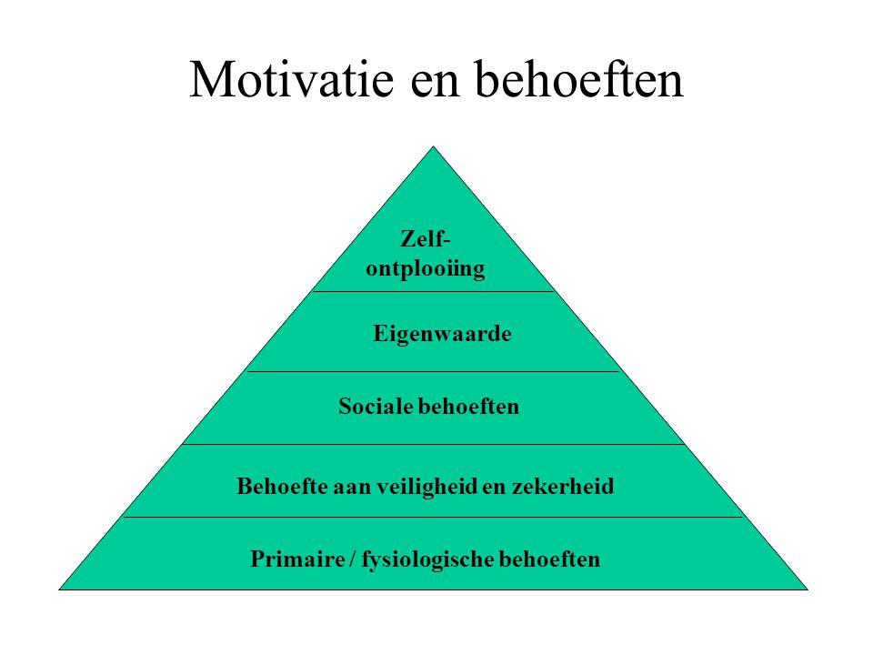 Motivatie en behoeften Zelf- ontplooiing Eigenwaarde Sociale behoeften Behoefte aan veiligheid en zekerheid Primaire / fysiologische behoeften