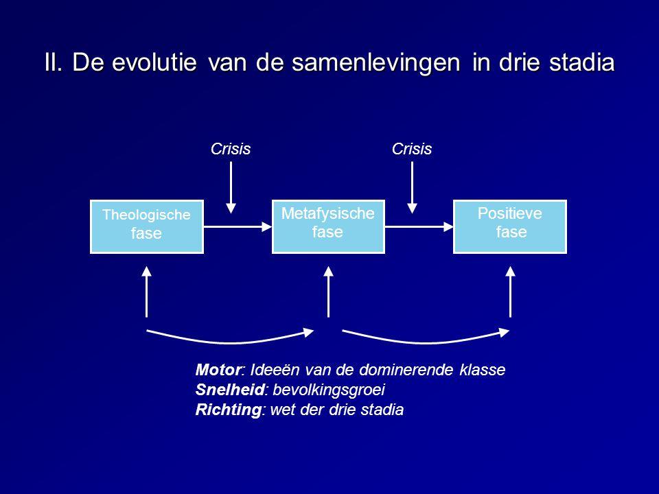 II. De evolutie van de samenlevingen in drie stadia Theologische fase Metafysische fase Positieve fase Crisis Motor: Ideeën van de dominerende klasse