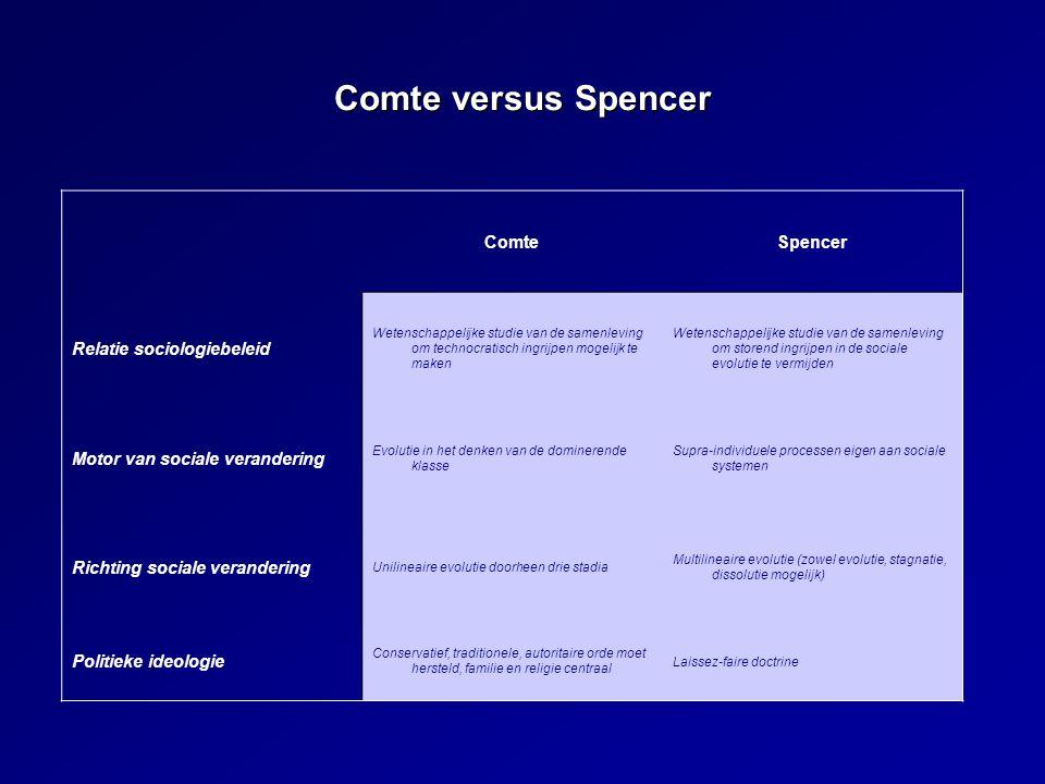 Comte versus Spencer ComteSpencer Relatie sociologiebeleid Wetenschappelijke studie van de samenleving om technocratisch ingrijpen mogelijk te maken W