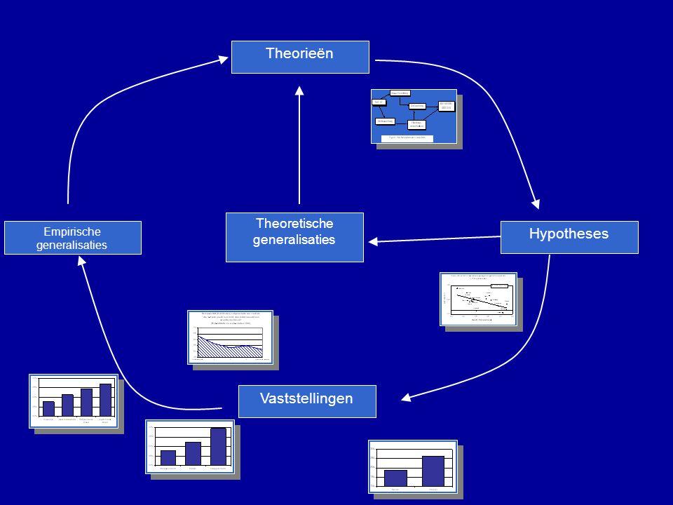 Theorieën Hypotheses Vaststellingen Empirische generalisaties Theoretische generalisaties