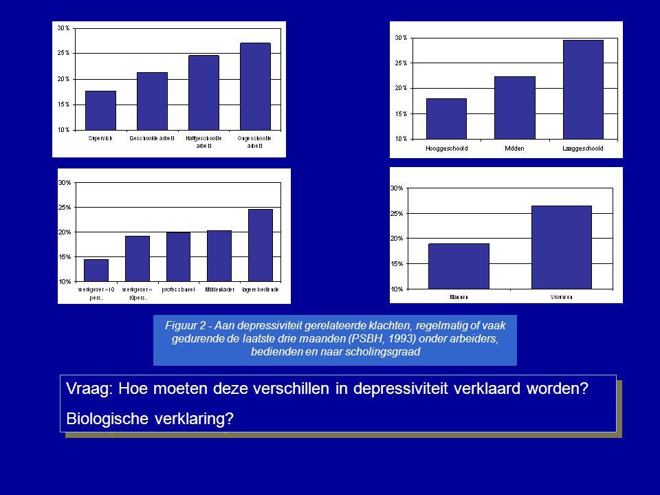 Figuur 2 - Aan depressiviteit gerelateerde klachten, regelmatig of vaak gedurende de laatste drie maanden (PSBH, 1993) onder arbeiders, bedienden en n