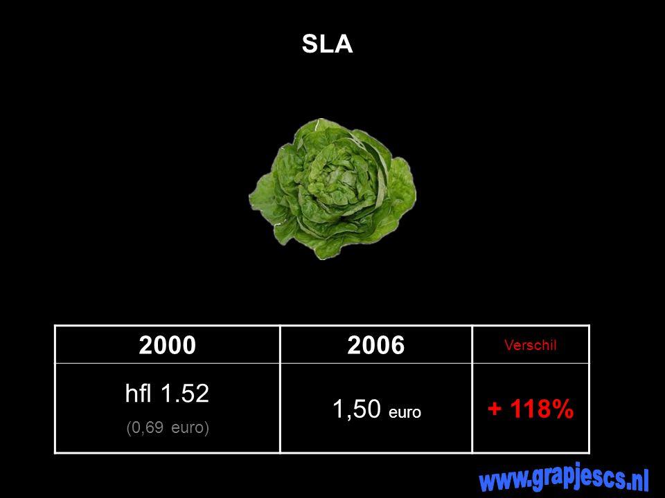 20002006 Verschil hfl 1.52 (0,69 euro) 1,50 euro + 118% SLA