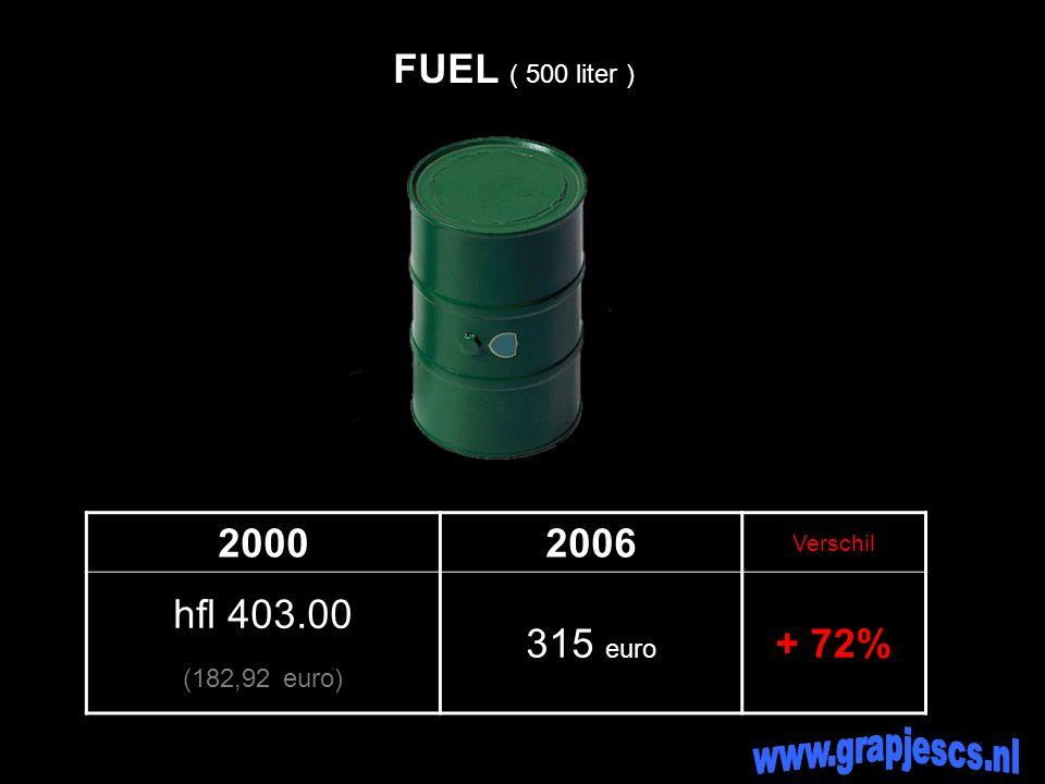 20002006 Verschil hfl 0.44 (0,20 euro) 0,56 euro + 183% MELK ( Liter )