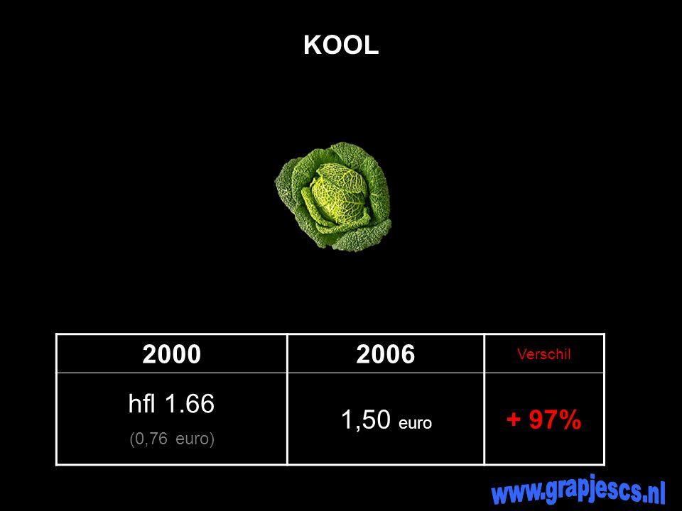 20002006 Verschil hfl 1.66 (0,76 euro) 1,50 euro + 97% KOOL