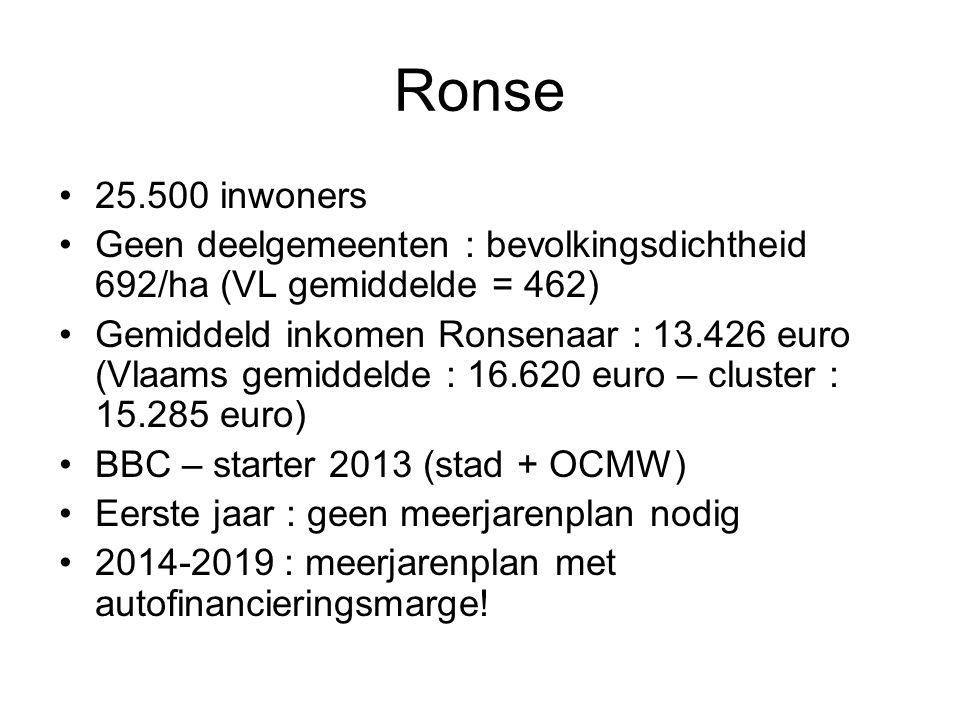 Ronse 25.500 inwoners Geen deelgemeenten : bevolkingsdichtheid 692/ha (VL gemiddelde = 462) Gemiddeld inkomen Ronsenaar : 13.426 euro (Vlaams gemiddelde : 16.620 euro – cluster : 15.285 euro) BBC – starter 2013 (stad + OCMW) Eerste jaar : geen meerjarenplan nodig 2014-2019 : meerjarenplan met autofinancieringsmarge!