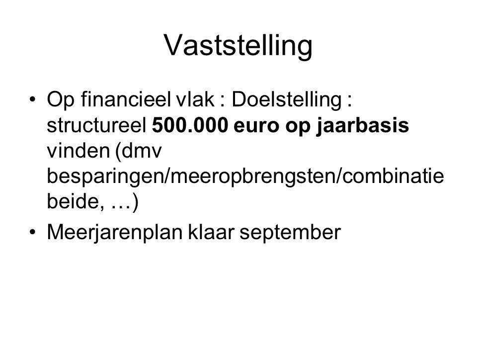 Vaststelling Op financieel vlak : Doelstelling : structureel 500.000 euro op jaarbasis vinden (dmv besparingen/meeropbrengsten/combinatie beide, …) Meerjarenplan klaar september