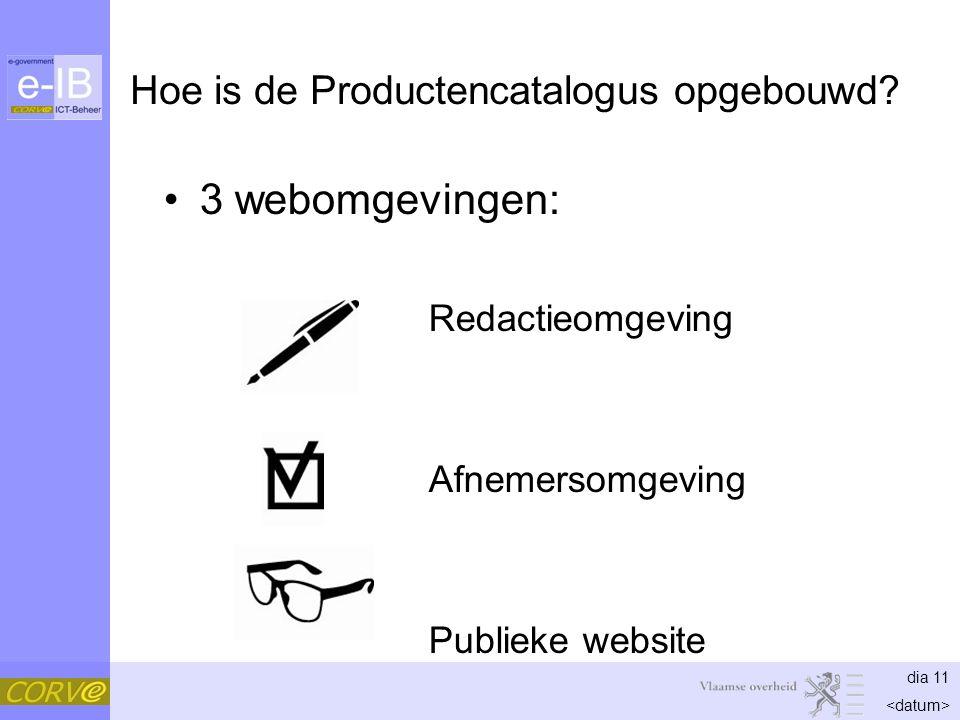dia 11 Hoe is de Productencatalogus opgebouwd? 3 webomgevingen: Redactieomgeving Afnemersomgeving Publieke website