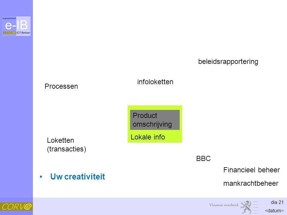 dia 21 Lokale info Uw creativiteit Product omschrijving Processen BBC Financieel beheer mankrachtbeheer beleidsrapportering Loketten (transacties) infoloketten