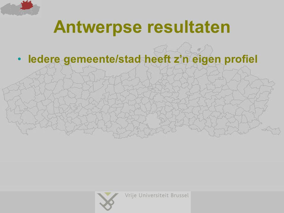 Antwerpse resultaten Iedere gemeente/stad heeft z'n eigen profiel