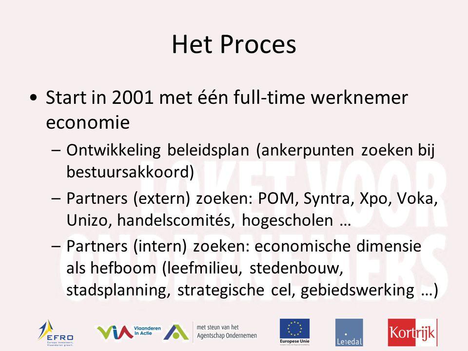 Het Proces Start in 2001 met één full-time werknemer economie –Ontwikkeling beleidsplan (ankerpunten zoeken bij bestuursakkoord) –Partners (extern) zoeken: POM, Syntra, Xpo, Voka, Unizo, handelscomités, hogescholen … –Partners (intern) zoeken: economische dimensie als hefboom (leefmilieu, stedenbouw, stadsplanning, strategische cel, gebiedswerking …)