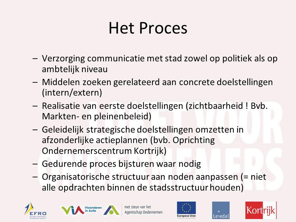Het Proces –Verzorging communicatie met stad zowel op politiek als op ambtelijk niveau –Middelen zoeken gerelateerd aan concrete doelstellingen (intern/extern) –Realisatie van eerste doelstellingen (zichtbaarheid .