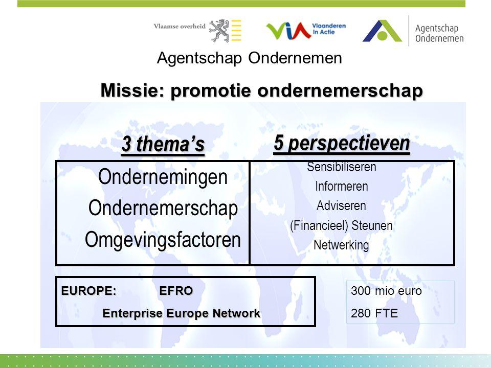 3 thema's Ondernemingen Ondernemerschap Omgevingsfactoren 5 perspectieven Sensibiliseren Informeren Adviseren (Financieel) Steunen Netwerking Missie: promotie ondernemerschap EUROPE:EFRO Enterprise Europe Network 300 mio euro 280 FTE Agentschap Ondernemen