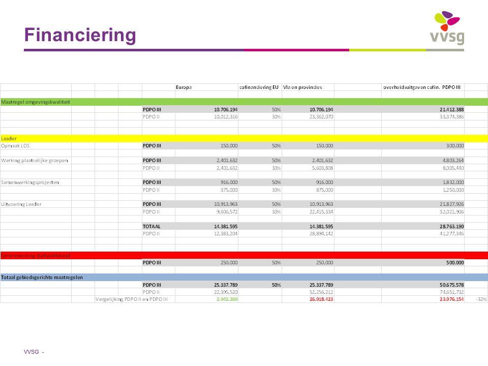 VVSG - Financiering