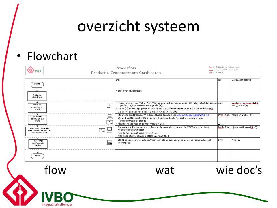 overzicht systeem Flowchart flowwat wie doc's