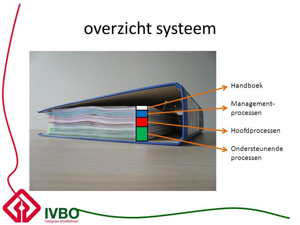 overzicht systeem Handboek Management- processen Hoofdprocessen Ondersteunende processen