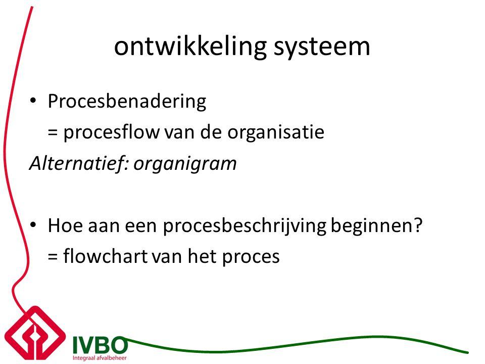 ontwikkeling systeem Procesbenadering = procesflow van de organisatie Alternatief: organigram Hoe aan een procesbeschrijving beginnen? = flowchart van